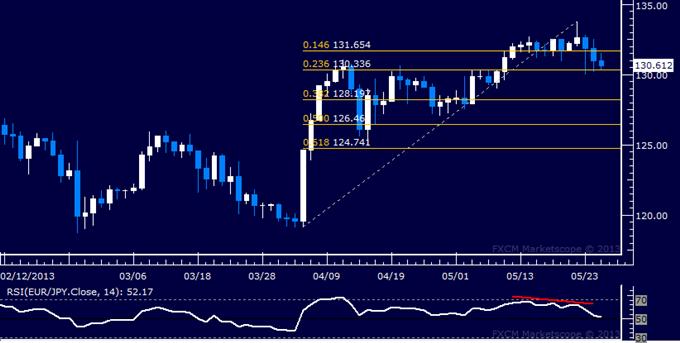 EUR/JPY Technical Analysis 05.27.2013