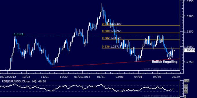 EUR/USD Technical Analysis 05.27.2013