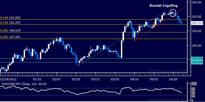 GBP/JPY Technical Analysis 05.27.2013
