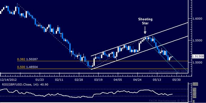 GBP/USD Technical Analysis 05.27.2013