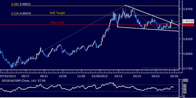 EUR/GBP Long Trade Entered on Triangle Break