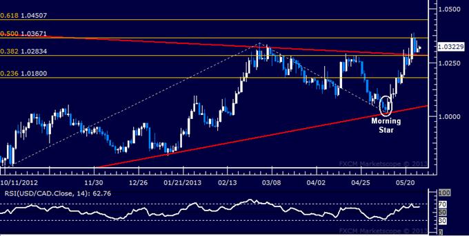 USD/CAD Technical Analysis 05.27.2013
