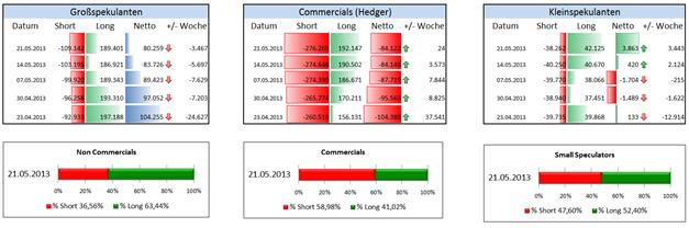Gold Extremwert: Netto-Position der Non Commercials seit November 2007 nicht mehr derartig gering, erste Aufnahme von Long-Positionen ein Erholungszeichen für Gold?
