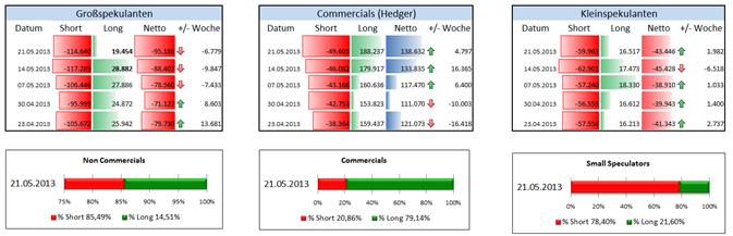 JPY sammelt sich, Großspekulanten zuletzt noch sehr gegen den Yen positioniert