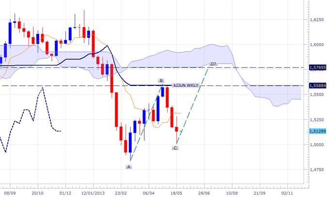 GBP/USD - prêt pour une correction haussière ?