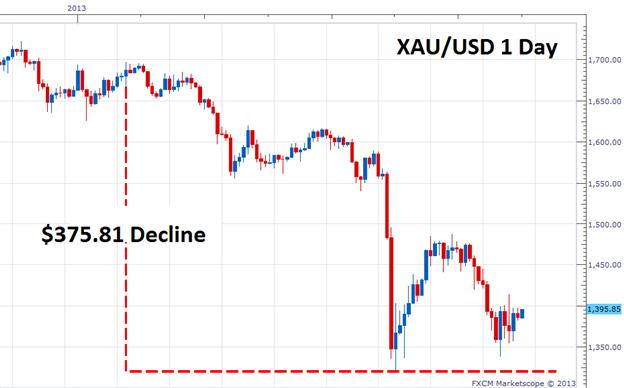Den nächsten Breakout in Gold traden