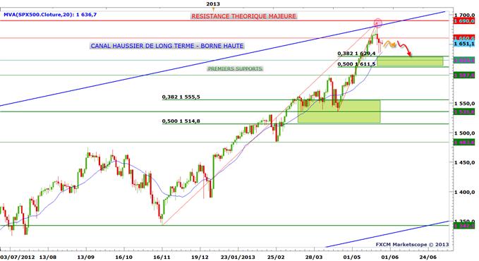 S&P 500 - La correction n'est pas terminée
