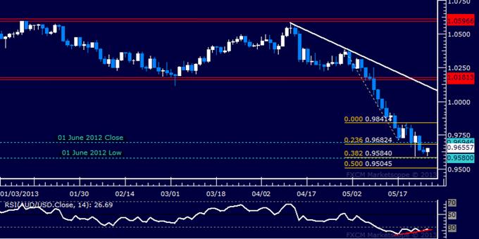 AUD/USD Technical Analysis 05.28.2013