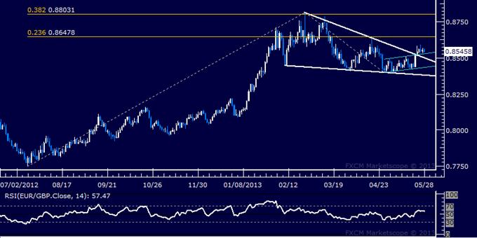EUR/GBP Technical Analysis 05.28.2013