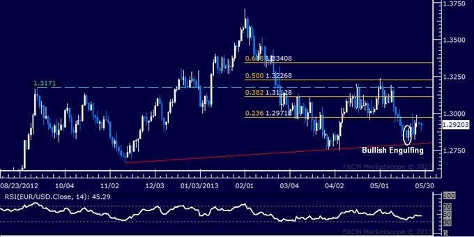 EUR/USD Technical Analysis 05.28.2013