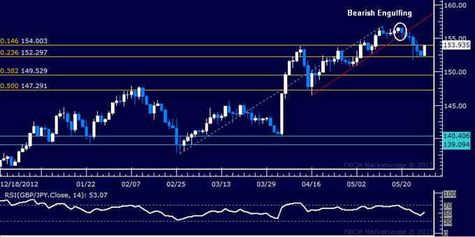 GBP/JPY Technical Analysis 05.28.2013