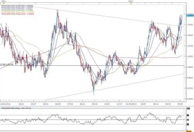 USD/CAD- Trading de la décision sur les taux de la Banque du Canada (BoC)