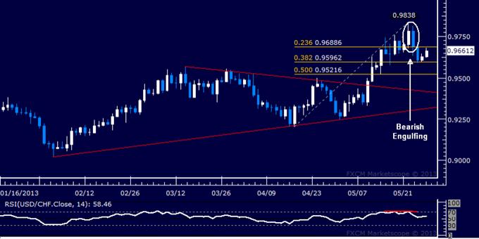USD/CHF Technical Analysis 05.28.2013