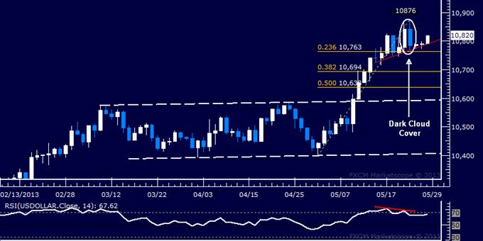 US Dollar Technische Analyse 28.05.2013