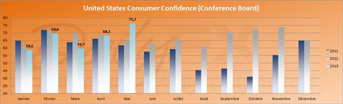 Le moral des consommateurs aux Etats-Unis est au beau fixe