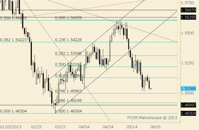 GBP/USD at Risk Below 1.5134