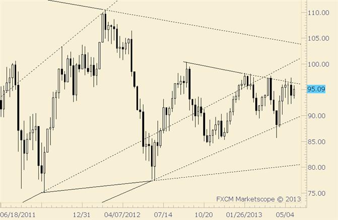 Crude wieder zurück bei Trendlinie und bereit für mehr