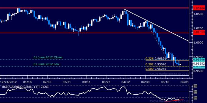 AUD/USD Technical Analysis 05.29.2013