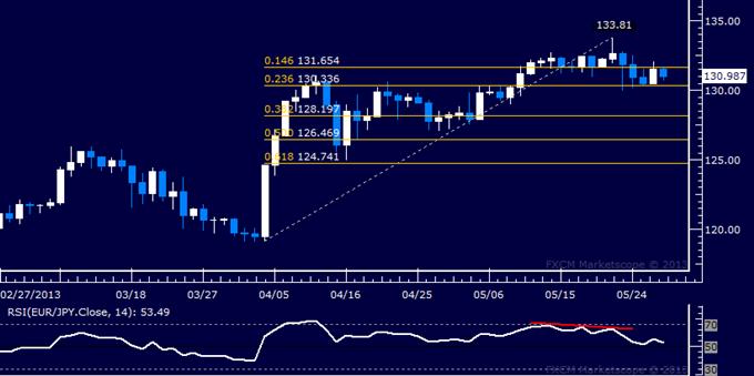 EUR/JPY Technical Analysis 05.29.2013