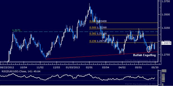 EUR/USD Technical Analysis 05.29.2013