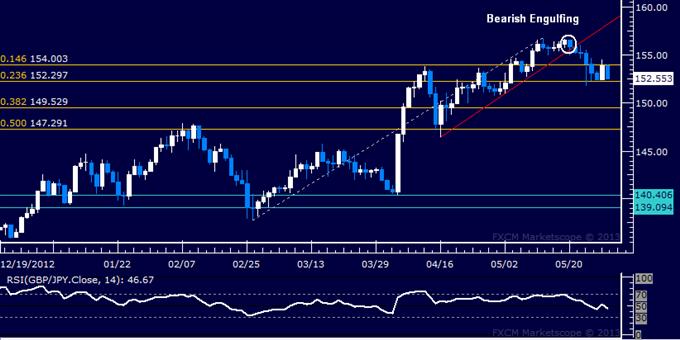 GBP/JPY Technical Analysis 05.29.2013