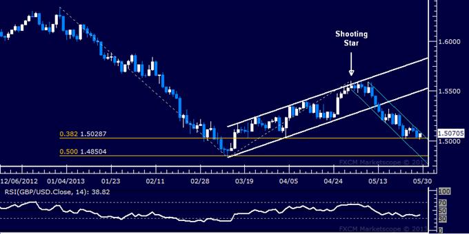 GBP/USD Technical Analysis 05.29.2013