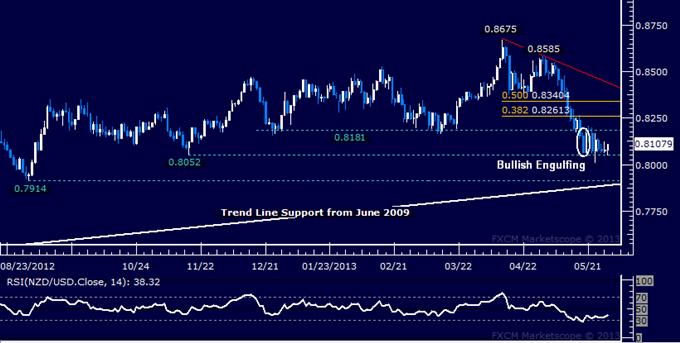 NZD/USD Technical Analysis 05.29.2013