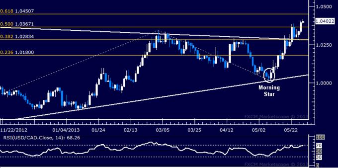 USD/CAD Technical Analysis 05.29.2013
