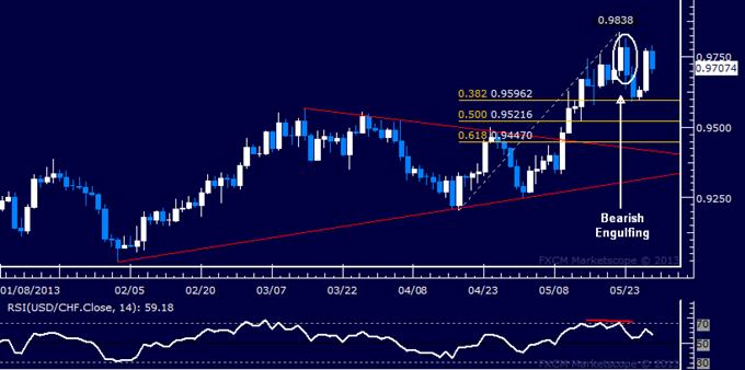 USD/CHF Technical Analysis 05.29.2013