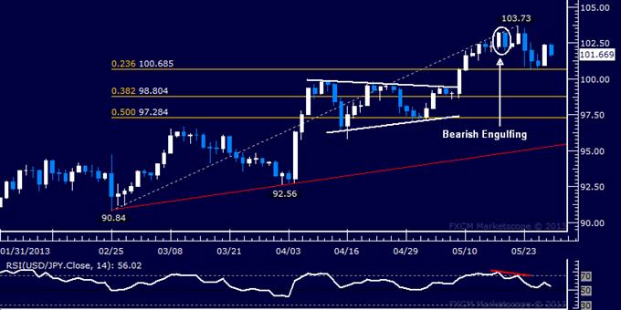 USD/JPY Technical Analysis 05.29.2013