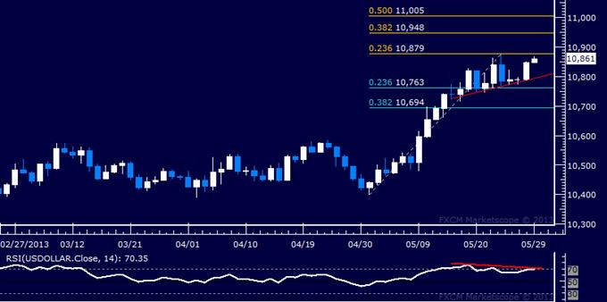 US Dollar : Rapport technique classique
