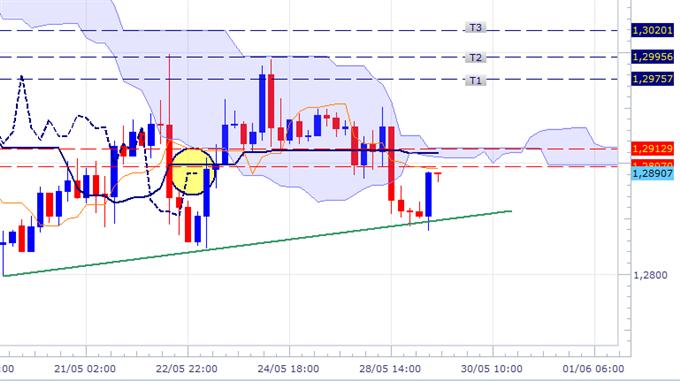 EUR/USD - en voie de cassure d'un niveau clé