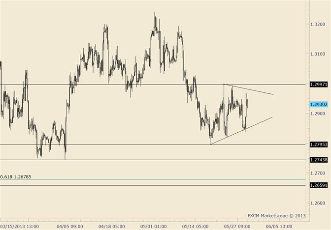Kurzfristiges EUR/USD Dreieck noch gültig, doch die Leine ist kurz