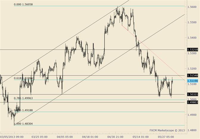 GBP/USD Big Outside Day Reversal Unfolds