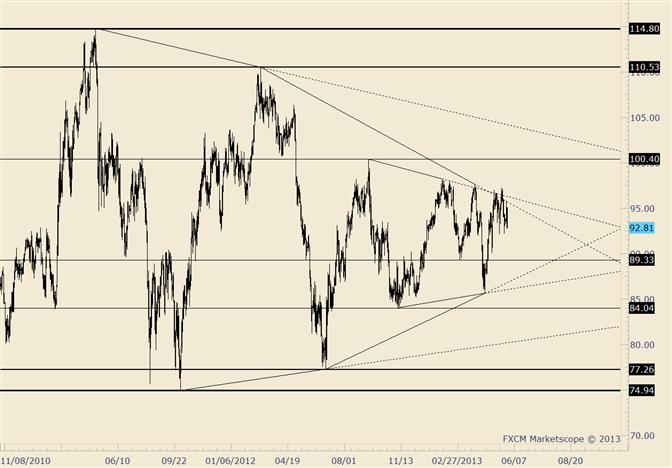 Crude Trading wird am besten mit Range innerhalb einer Range beschrieben