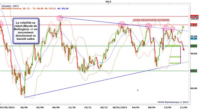Les cours du pétrole prêt à retrouver de la volatilité !