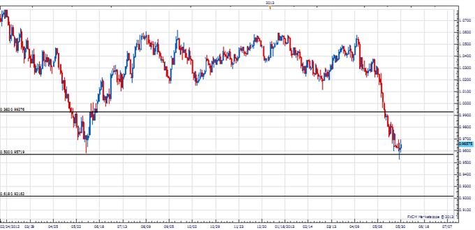 Trader le retournement anticipé de l'AUD/USD