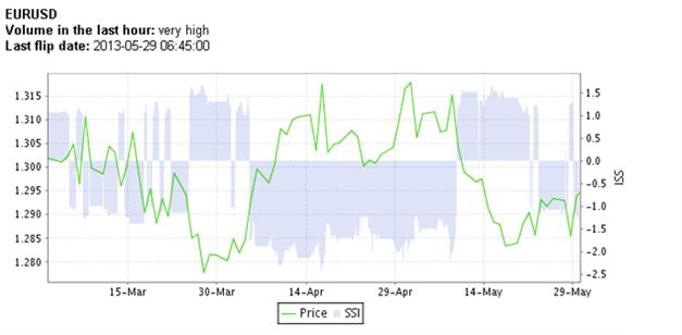 EUR/USD bricht über die 1,3 das Sentiment-Signal bullish