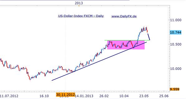 EUR/USD zurück über 1,3000 – zum Wochenschluss Richtung 1,3200?