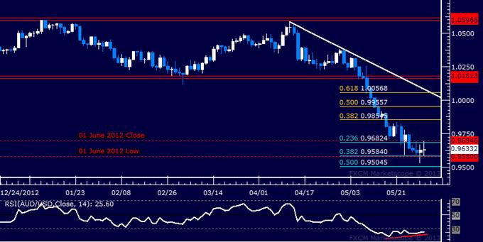 AUD/USD Technical Analysis 05.30.2013