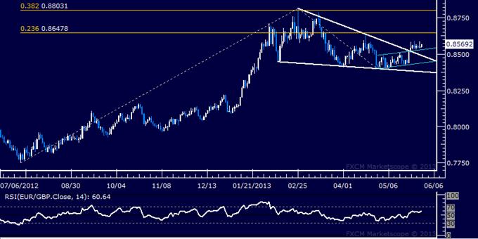 EUR/GBP Technical Analysis 05.30.2013