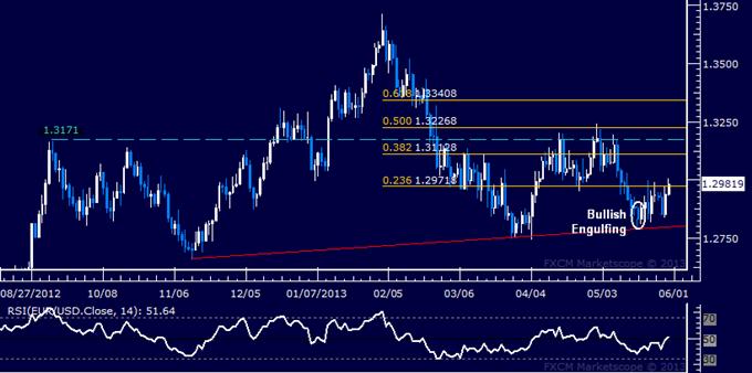 EUR/USD Technical Analysis 05.30.2013