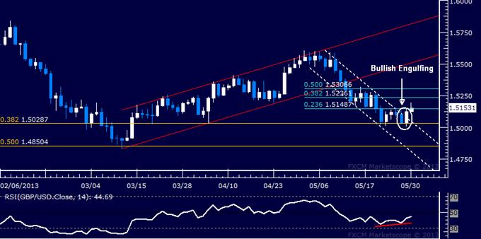 GBP/USD Technical Analysis 05.30.2013