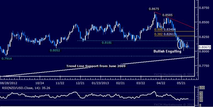 NZD/USD Technical Analysis 05.30.2013