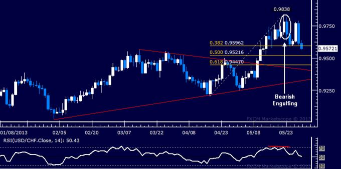 USD/CHF Technical Analysis 05.30.2013