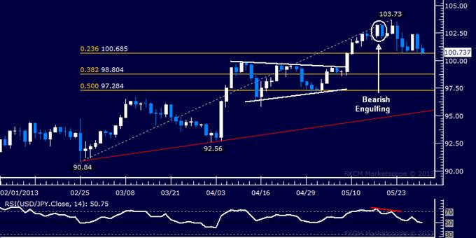 USD/JPY Technical Analysis 05.30.2013