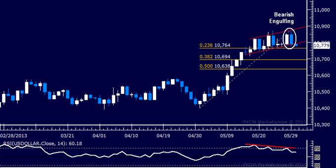 US Dollar Falters, S&P 500 Flirts with Downside Breakout