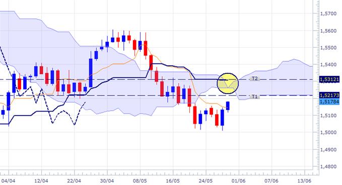 GBP/USD - Vers un nouvel élan haussier