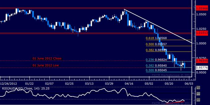 AUD/USD Technical Analysis 05.31.2013