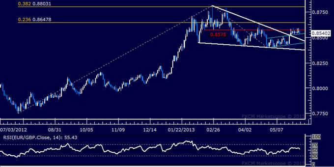 EUR/GBP Technical Analysis 05.31.2013